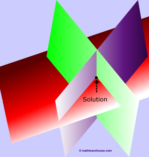 one-solution-3-variable2.jpg